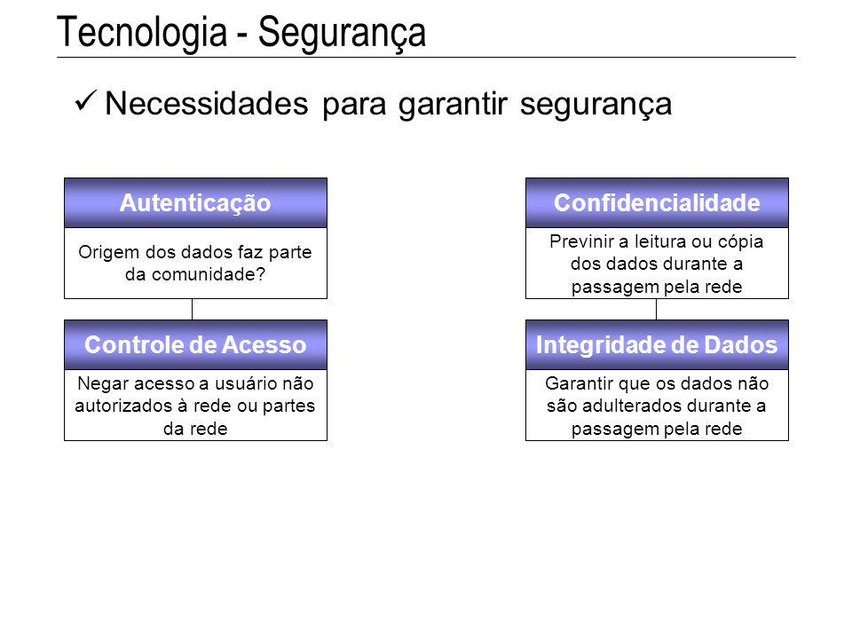 Tecnologia - Segurança