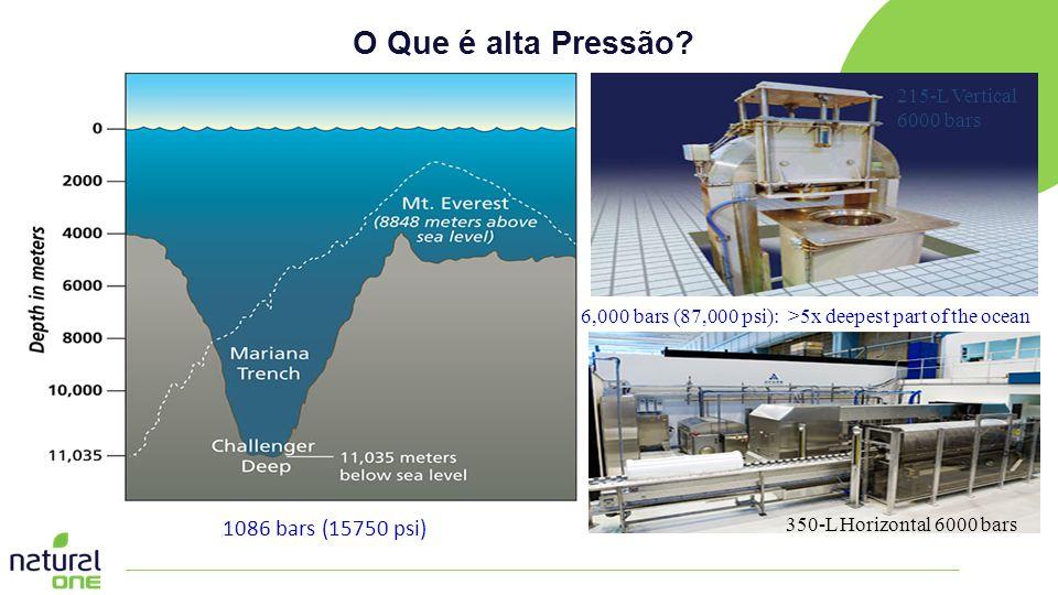 O Que é alta Pressão 5 to 6 times pressure at deepest ocean