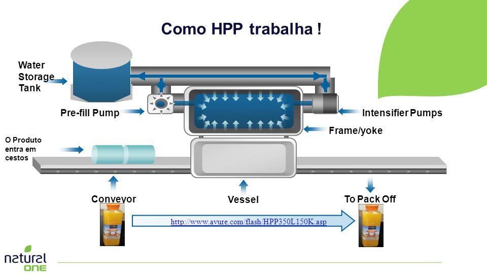 Como HPP trabalha ! Water Storage Tank Pre-fill Pump Intensifier Pumps