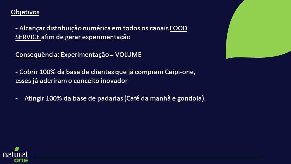 Objetivos - Alcançar distribuição numérica em todos os canais FOOD SERVICE afim de gerar experimentação.