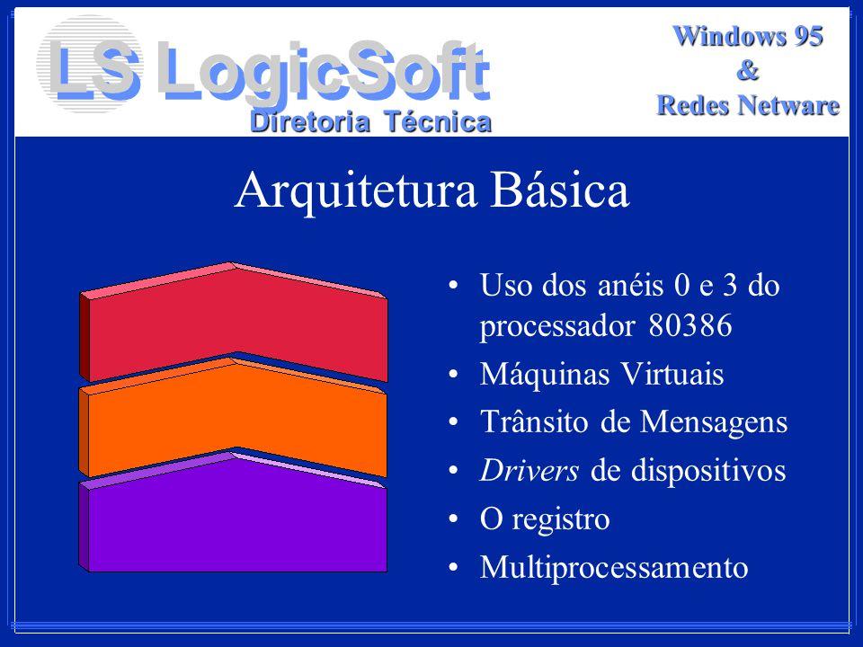 Arquitetura Básica Uso dos anéis 0 e 3 do processador 80386