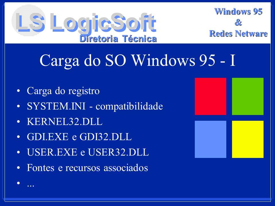 Carga do SO Windows 95 - I Carga do registro