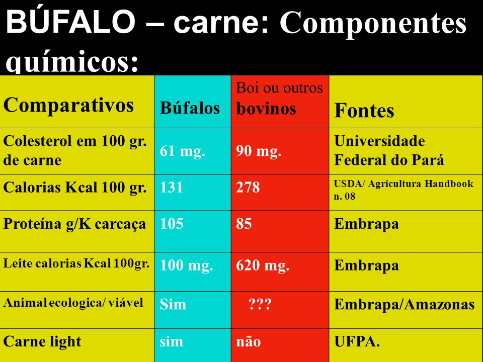 BÚFALO – carne: Componentes químicos: