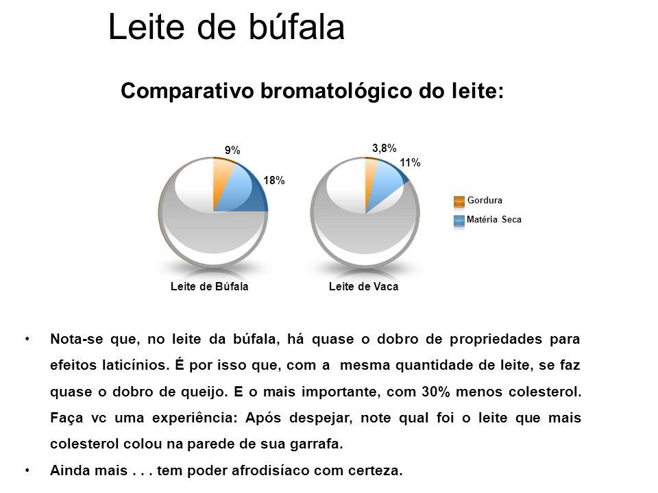 Comparativo bromatológico do leite:
