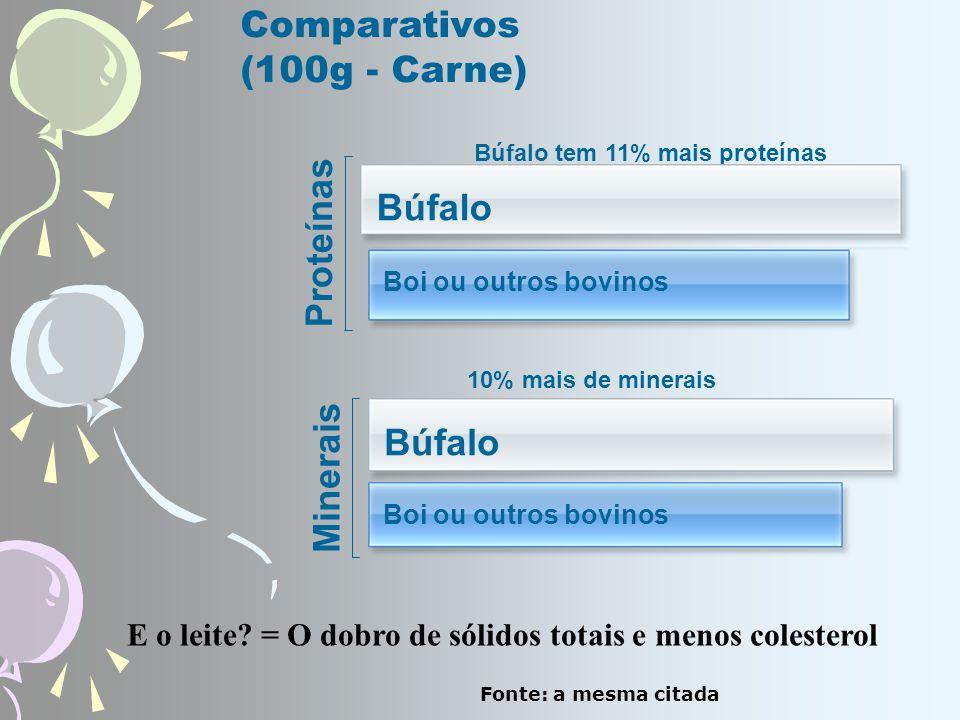 Comparativos (100g - Carne)