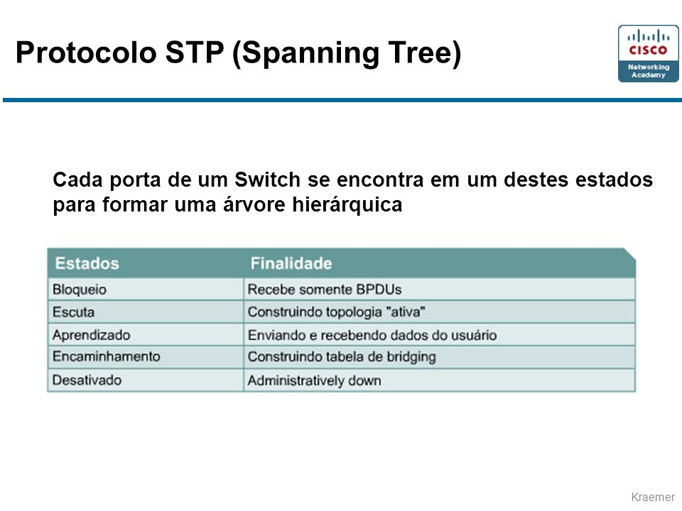 Protocolo STP (Spanning Tree)