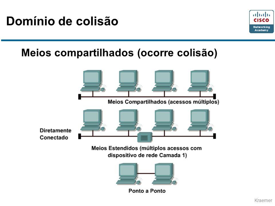 Domínio de colisão Meios compartilhados (ocorre colisão)