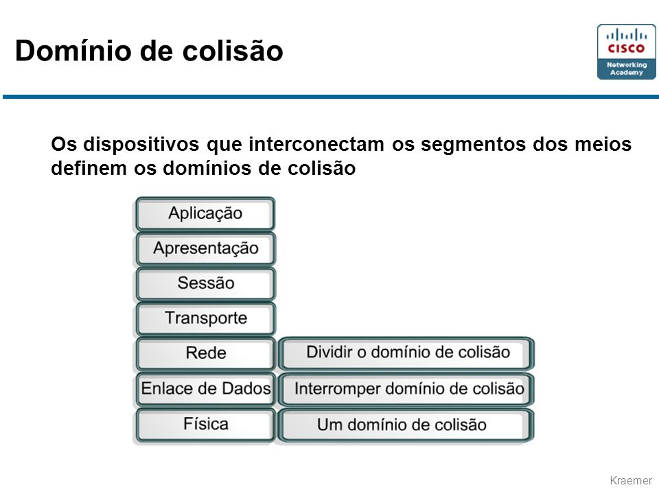 Domínio de colisão Os dispositivos que interconectam os segmentos dos meios definem os domínios de colisão.