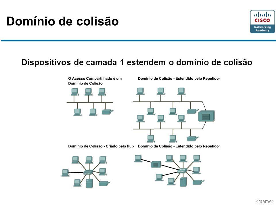 Domínio de colisão Dispositivos de camada 1 estendem o domínio de colisão