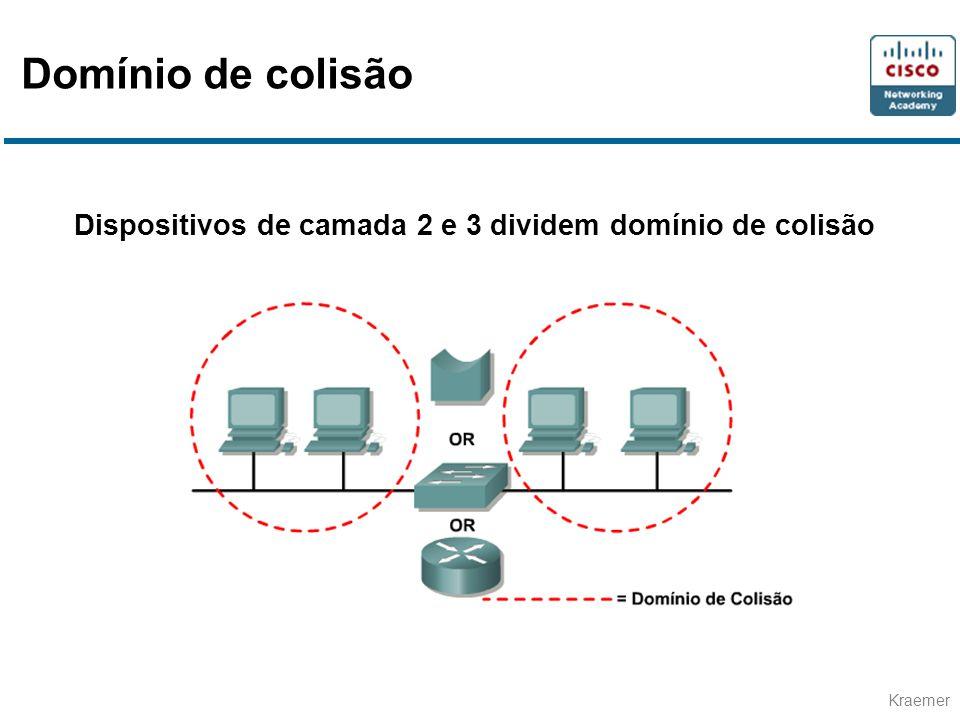 Domínio de colisão Dispositivos de camada 2 e 3 dividem domínio de colisão