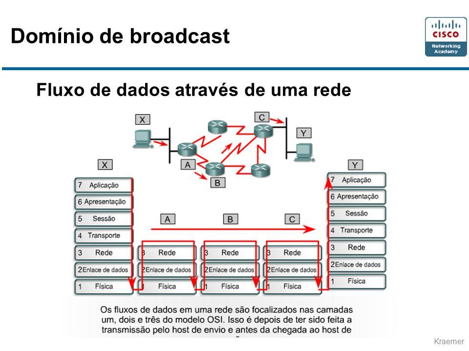 Domínio de broadcast Fluxo de dados através de uma rede