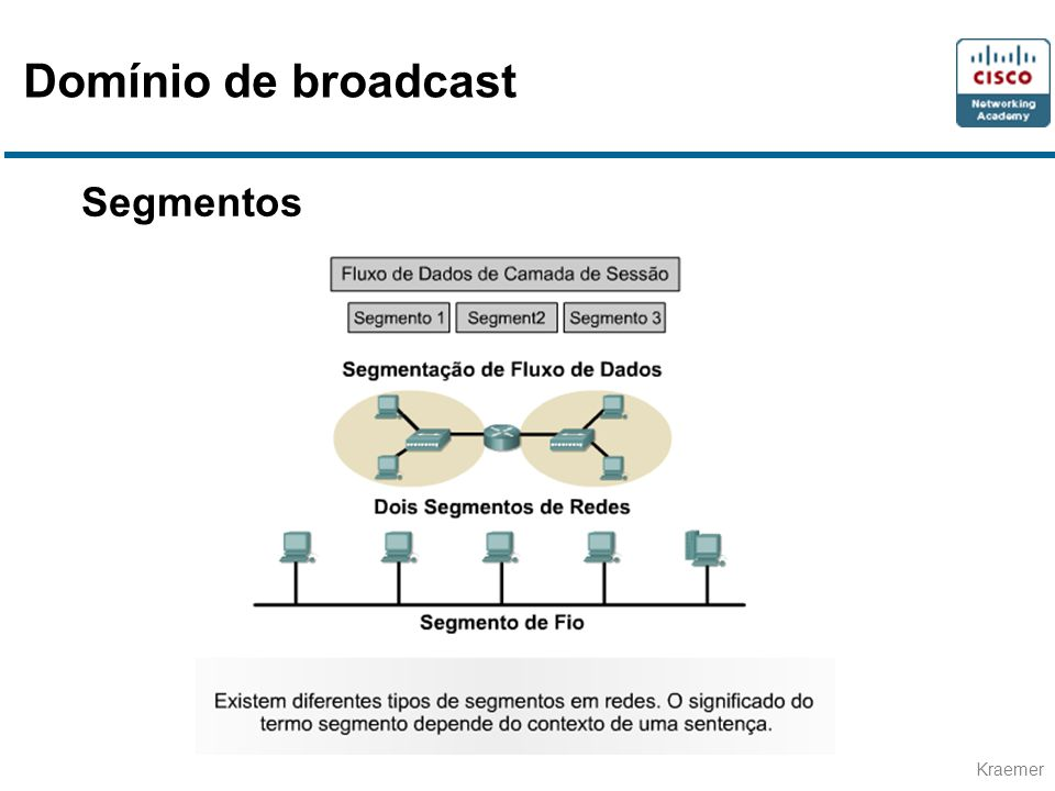 Domínio de broadcast Segmentos