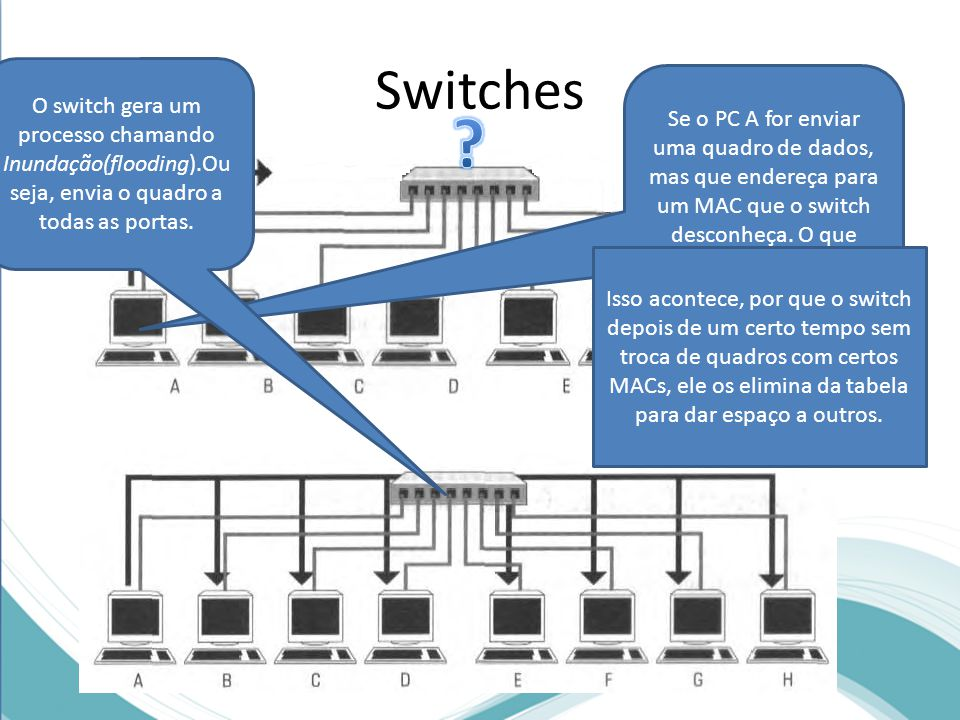 Switches O switch gera um processo chamando Inundação(flooding).Ou seja, envia o quadro a todas as portas.