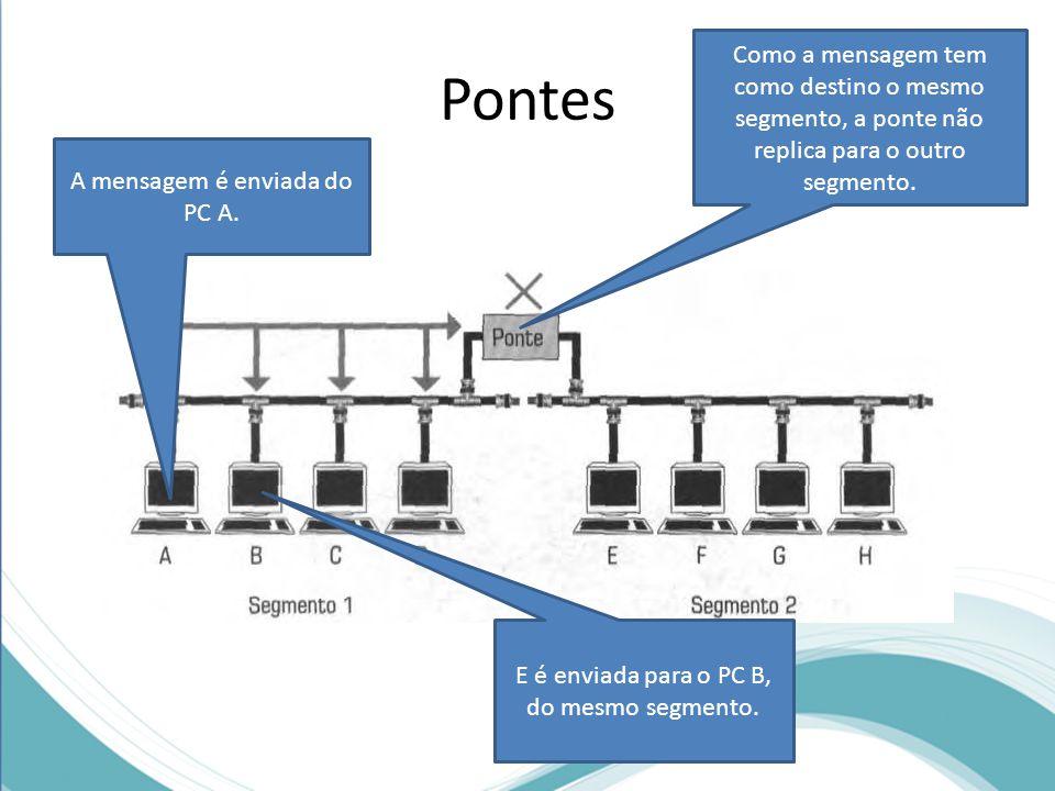 Pontes Como a mensagem tem como destino o mesmo segmento, a ponte não replica para o outro segmento.