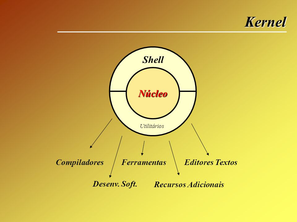 Kernel Shell Núcleo Compiladores Ferramentas Editores Textos