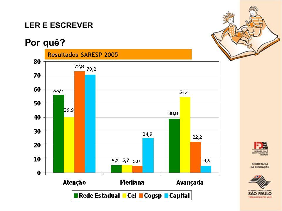 Por quê Resultados SARESP 2005