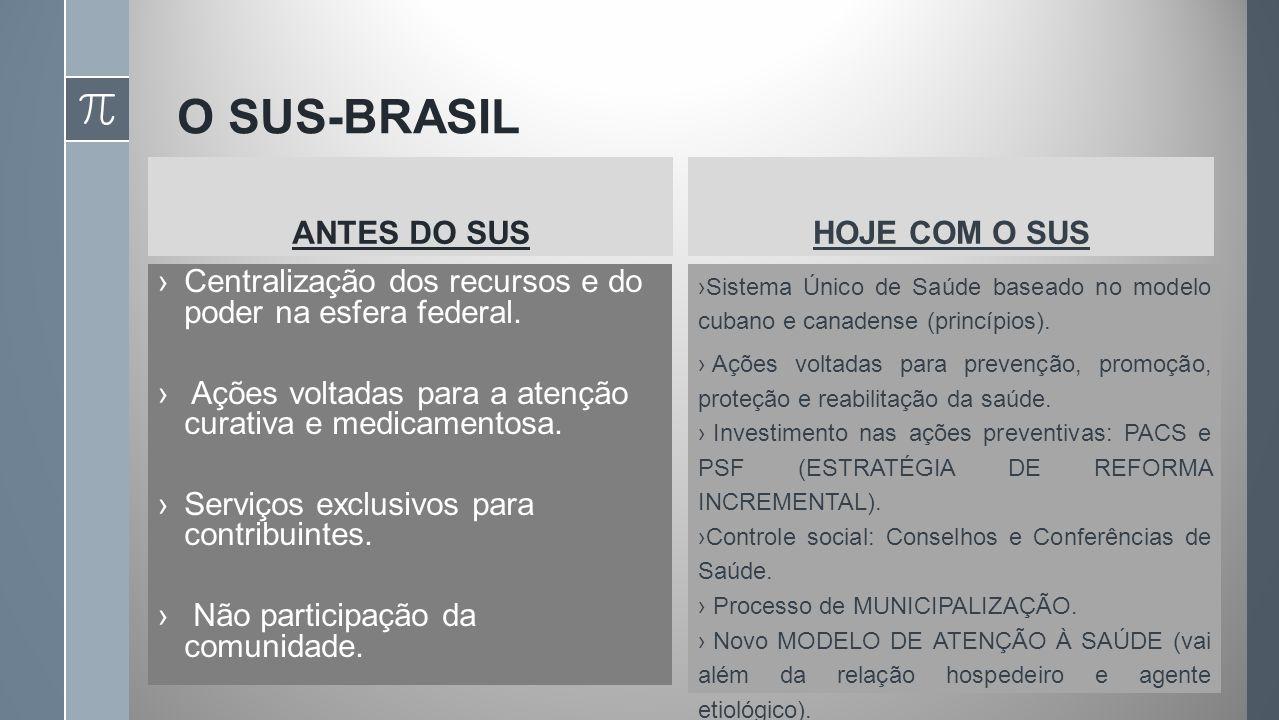 O SUS-BRASIL ANTES DO SUS HOJE COM O SUS
