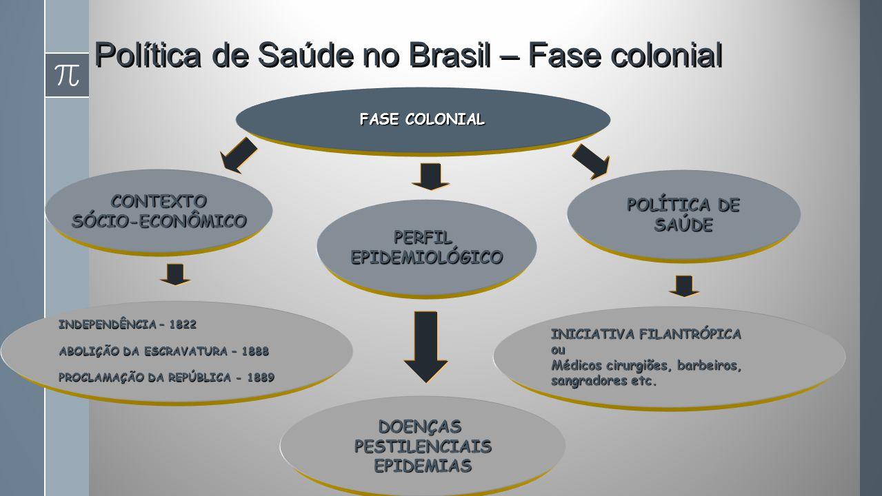 Política de Saúde no Brasil – Fase colonial