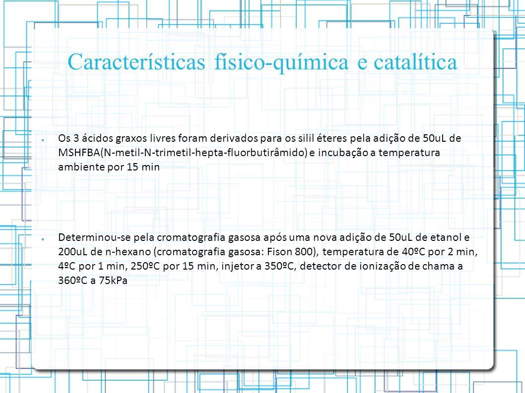 Características físico-química e catalítica