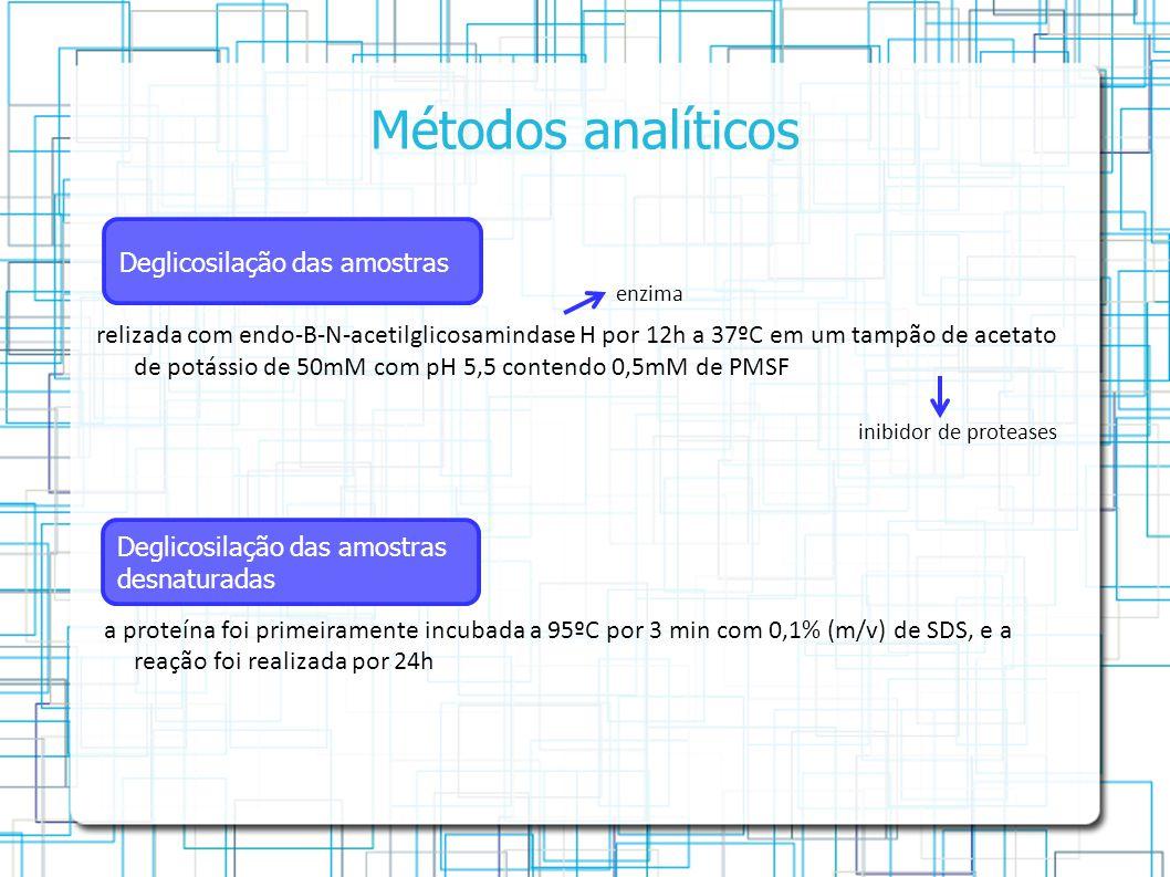 Métodos analíticos Deglicosilação das amostras
