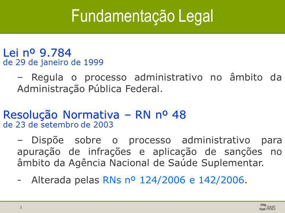 Fundamentação Legal Lei nº 9.784 Resolução Normativa – RN nº 48