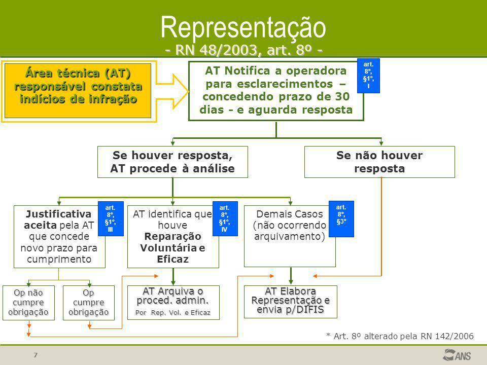 Representação - RN 48/2003, art. 8º -