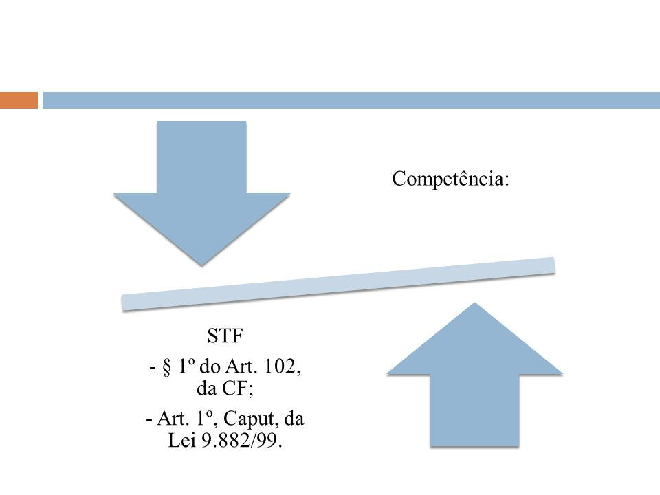 Competência: - Art. 1º, Caput, da Lei 9.882/99. - § 1º do Art. 102, da CF; STF