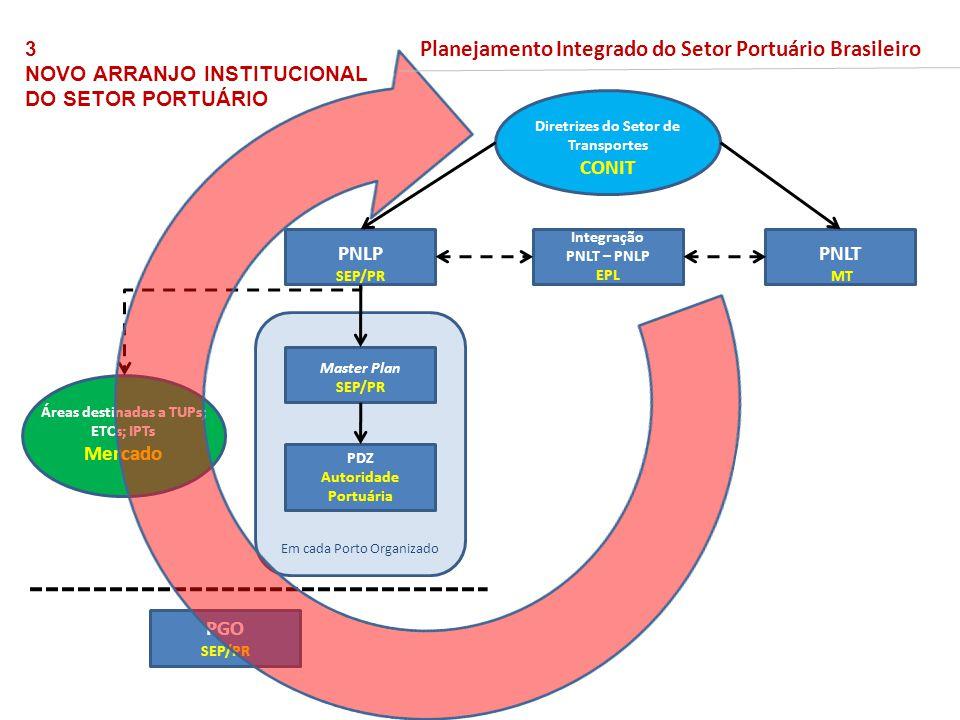Diretrizes do Setor de Transportes Áreas destinadas a TUPs; ETCs; IPTs