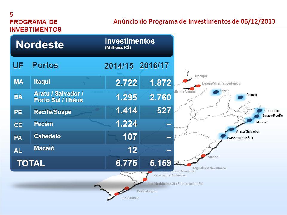 5 PROGRAMA DE INVESTIMENTOS