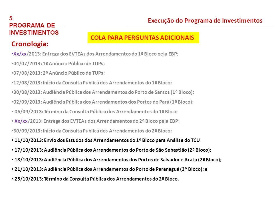 Cronologia: Execução do Programa de Investimentos