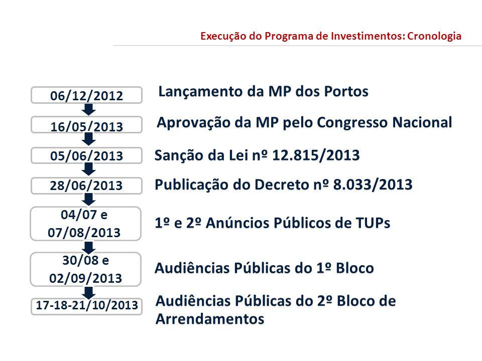 Aprovação da MP pelo Congresso Nacional