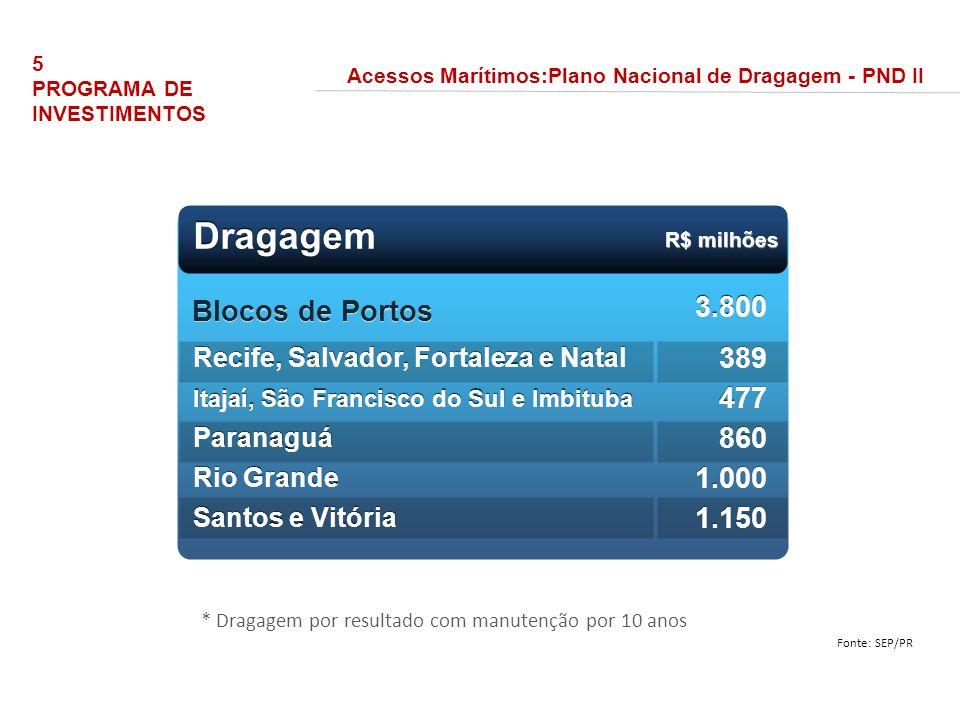 Dragagem Blocos de Portos 3.800 389 477 860 1.000 1.150