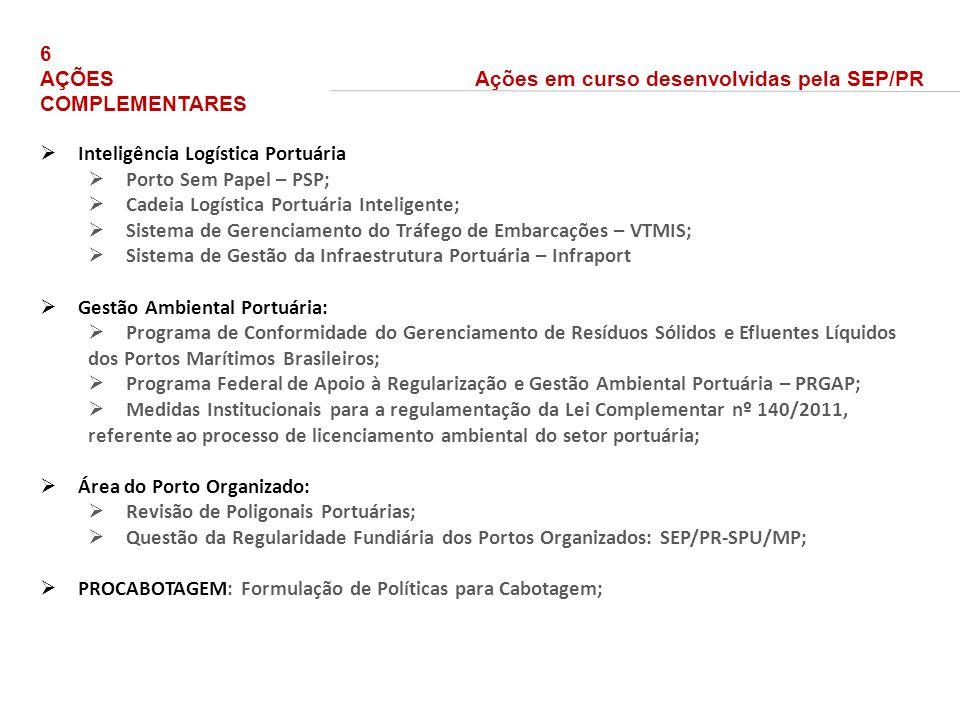 6 AÇÕES COMPLEMENTARES Ações em curso desenvolvidas pela SEP/PR. Inteligência Logística Portuária.
