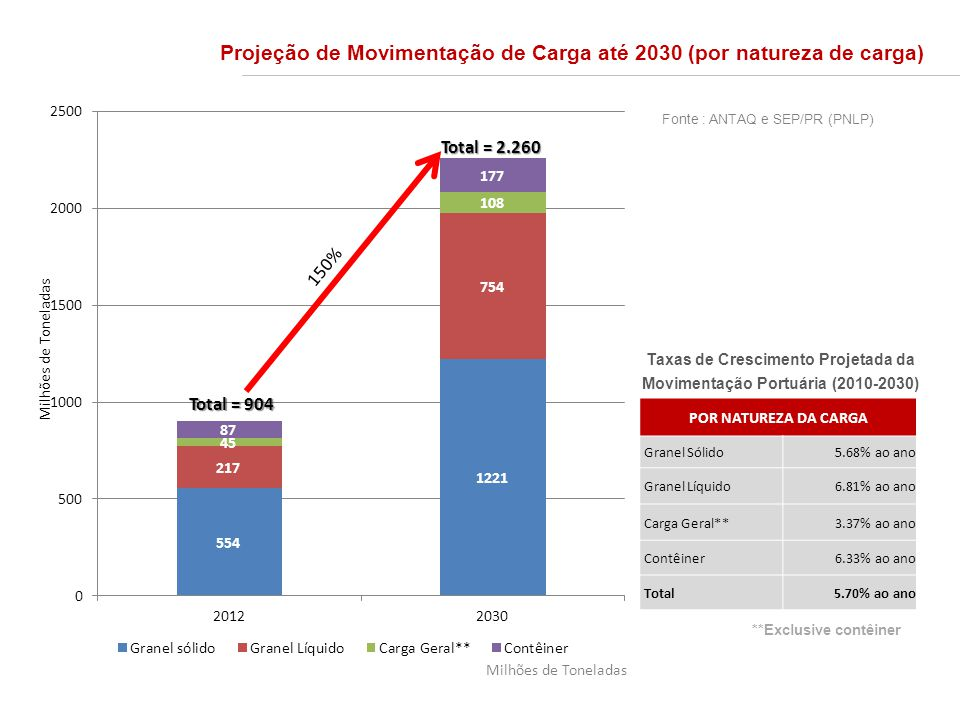 Taxas de Crescimento Projetada da Movimentação Portuária (2010-2030)