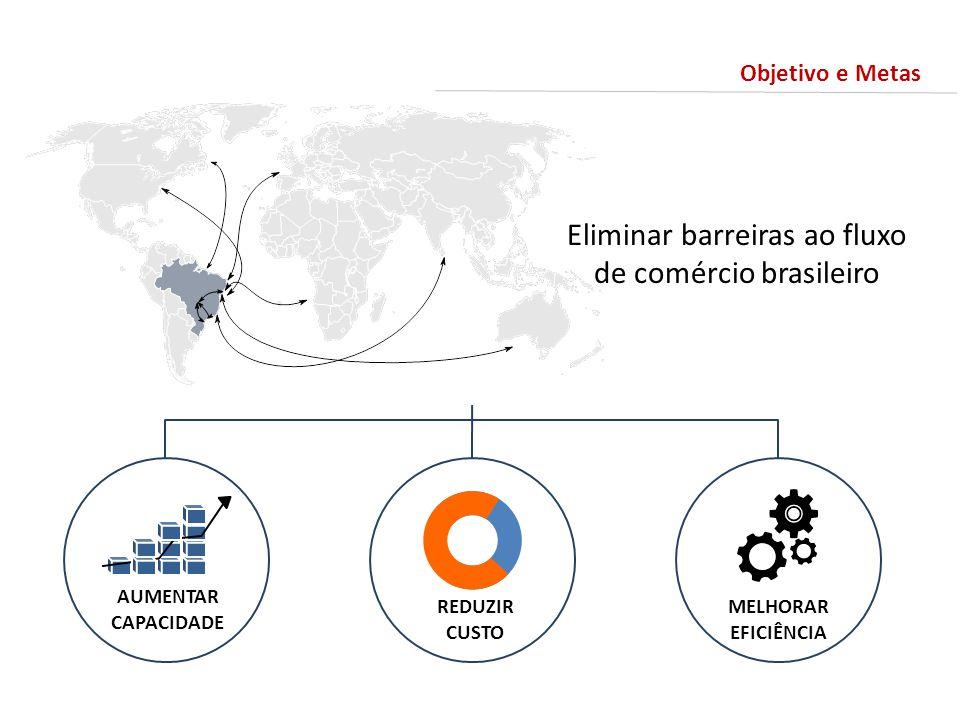 Eliminar barreiras ao fluxo de comércio brasileiro