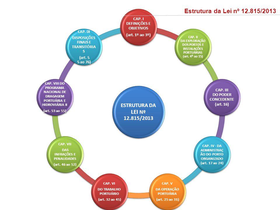 Estrutura da Lei nº 12.815/2013 ESTRUTURA DA LEI Nº 12.815/2013