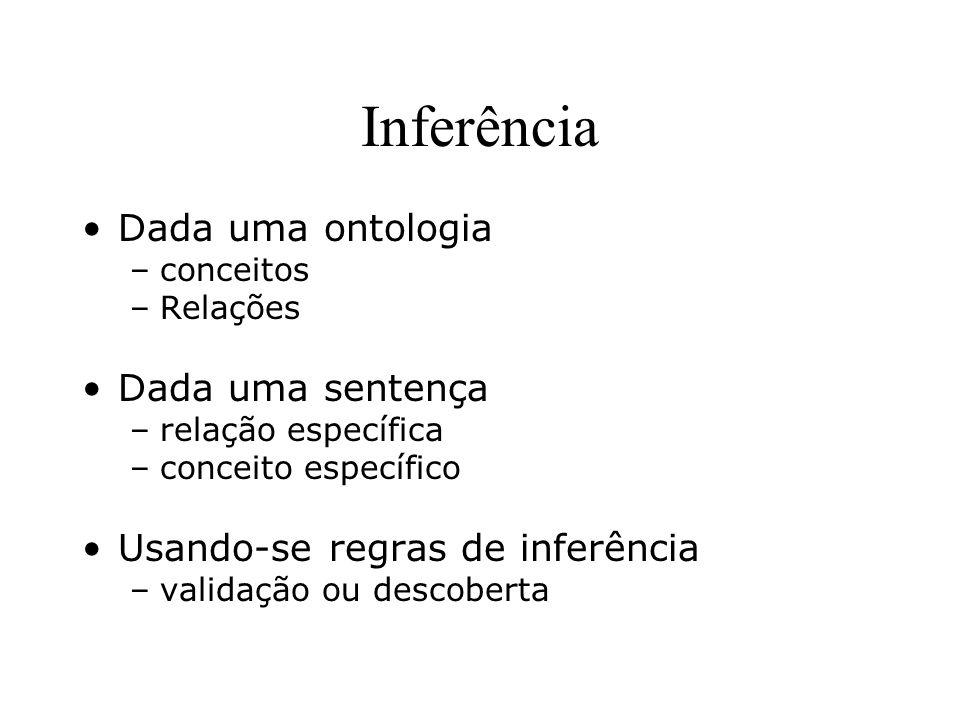 Inferência Dada uma ontologia Dada uma sentença