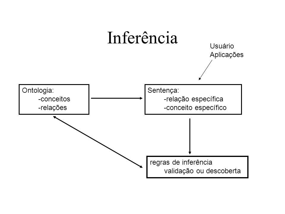 Inferência Usuário Aplicações Ontologia: -conceitos -relações