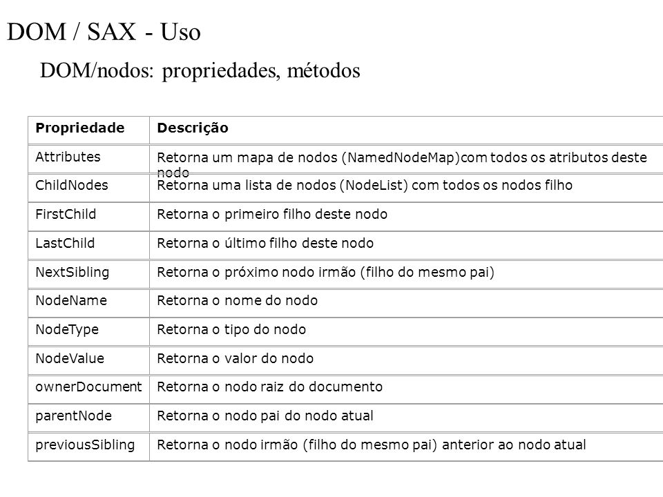 DOM / SAX - Uso DOM/nodos: propriedades, métodos Propriedade Descrição