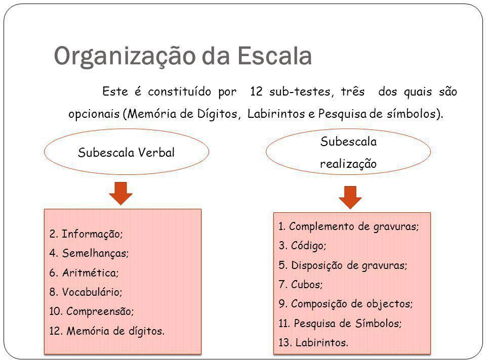 Organização da Escala Este é constituído por 12 sub-testes, três dos quais são opcionais (Memória de Dígitos, Labirintos e Pesquisa de símbolos).