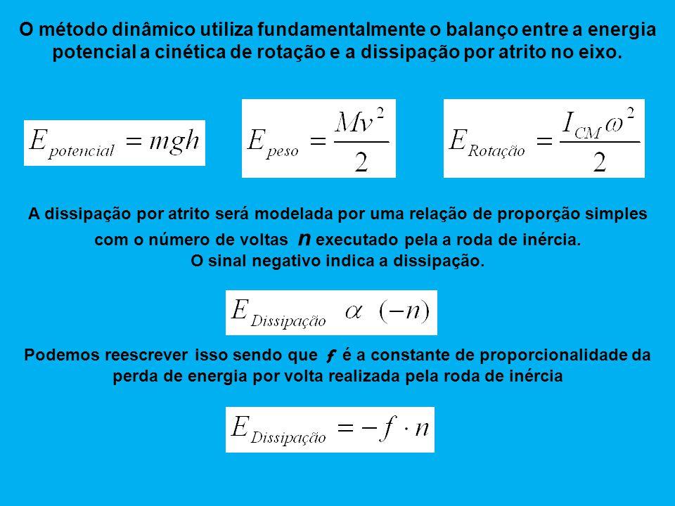 O método dinâmico utiliza fundamentalmente o balanço entre a energia potencial a cinética de rotação e a dissipação por atrito no eixo.