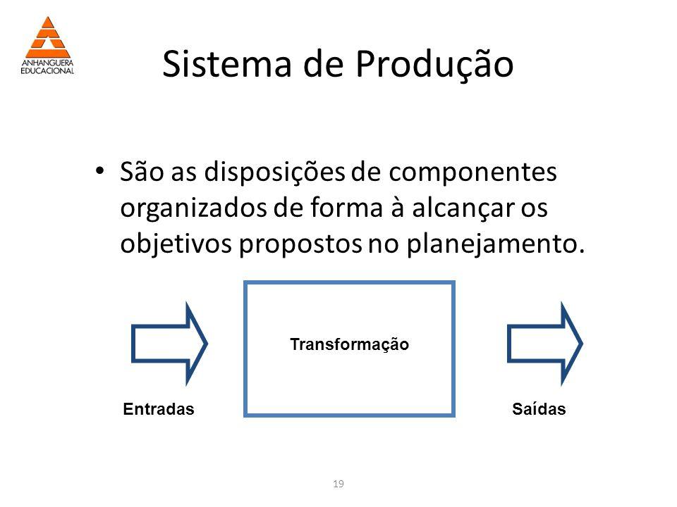 Sistema de Produção São as disposições de componentes organizados de forma à alcançar os objetivos propostos no planejamento.