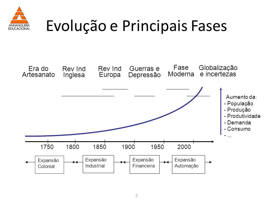 Evolução e Principais Fases
