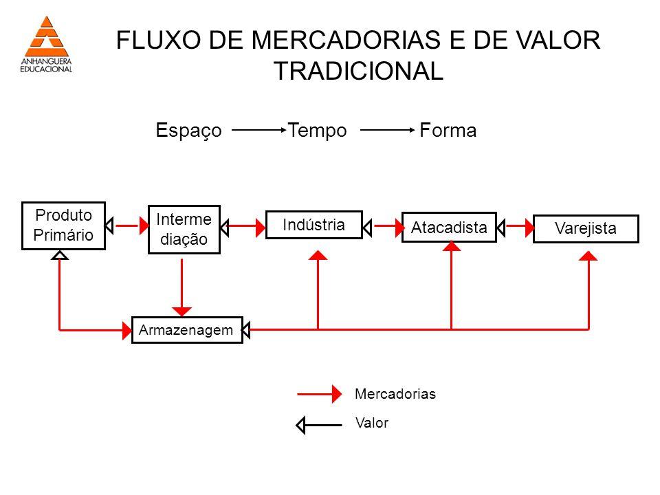 FLUXO DE MERCADORIAS E DE VALOR TRADICIONAL