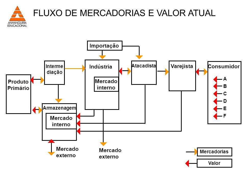 FLUXO DE MERCADORIAS E VALOR ATUAL