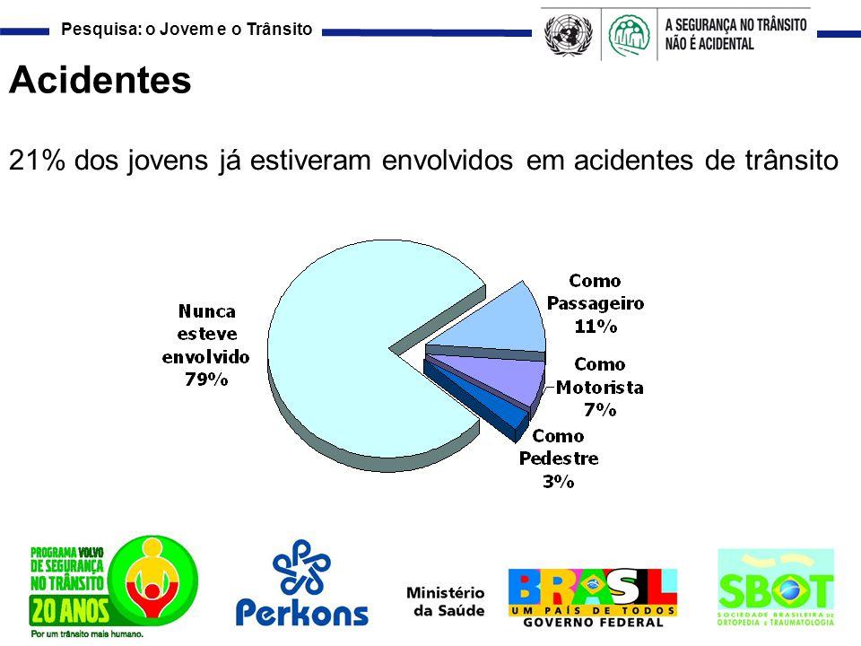 Acidentes 21% dos jovens já estiveram envolvidos em acidentes de trânsito