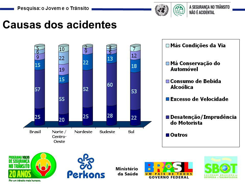 Causas dos acidentes