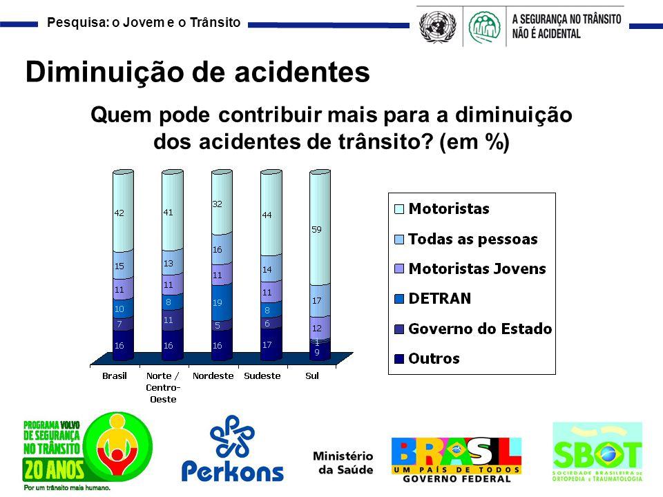 Diminuição de acidentes