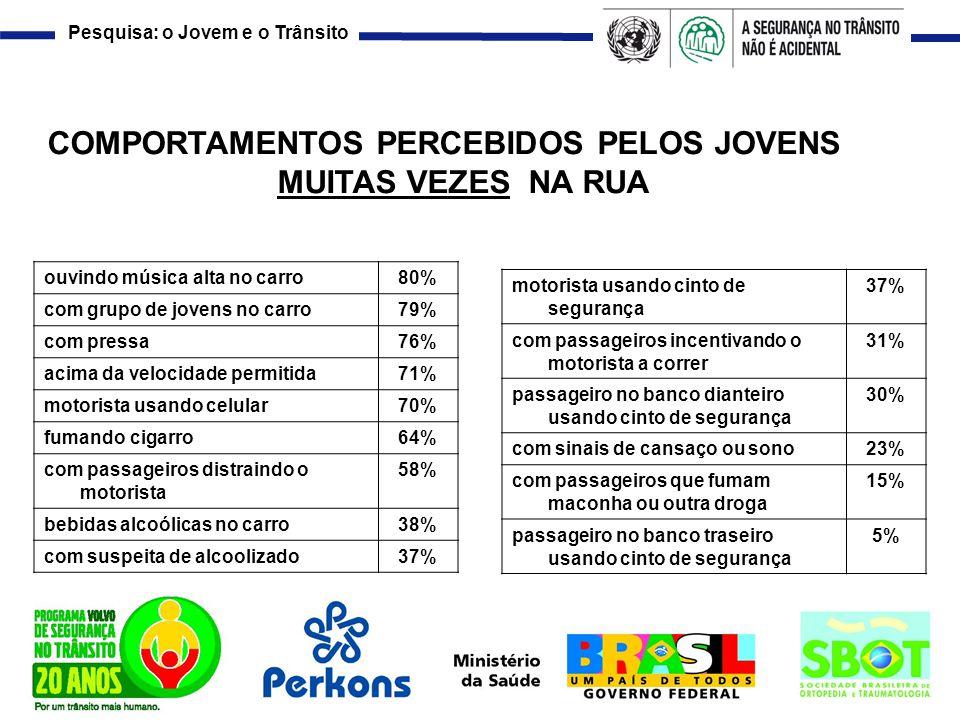 COMPORTAMENTOS PERCEBIDOS PELOS JOVENS MUITAS VEZES NA RUA