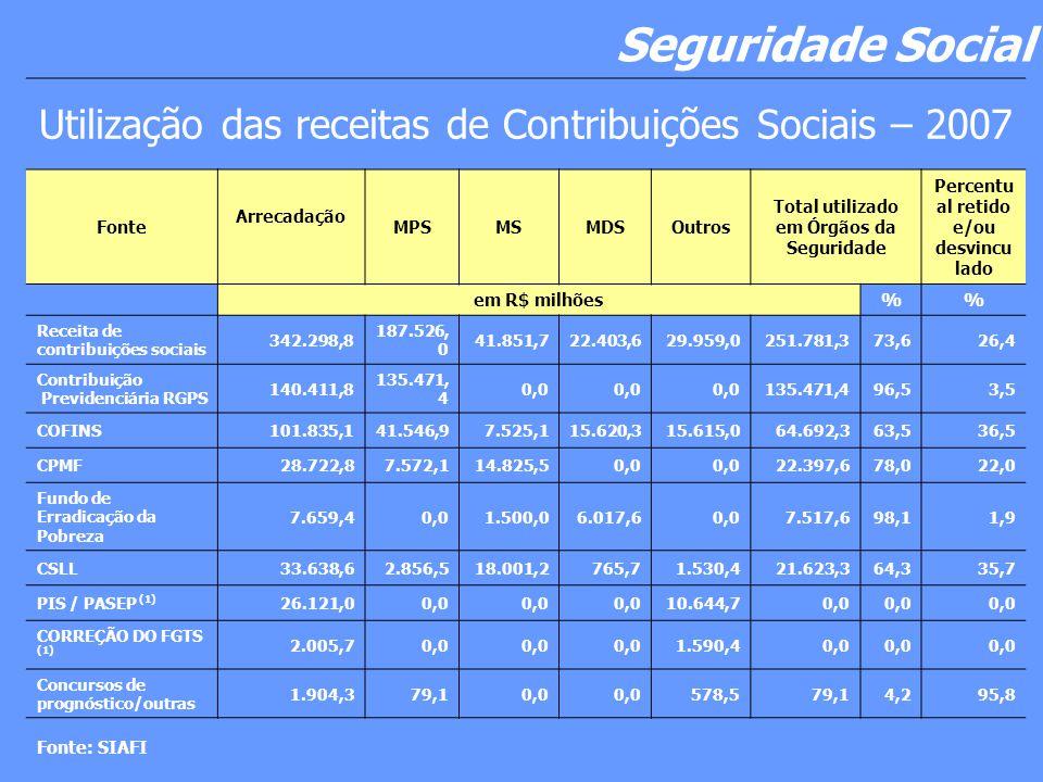 Seguridade Social Utilização das receitas de Contribuições Sociais – 2007. Fonte. Arrecadação. MPS.